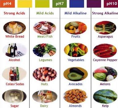 Alimente acide, alcaline, Foto: keithbrown.com